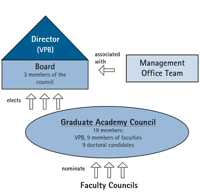 The Graduate Academy is organised as follows: The Faculties nominate the Graduate Academy Council, which elects the Board. Associated with the Board is the Management Office Team.